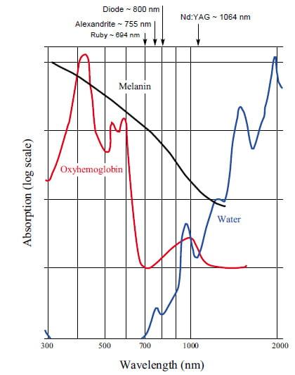 длина волны в лазерной эпиляции Винница