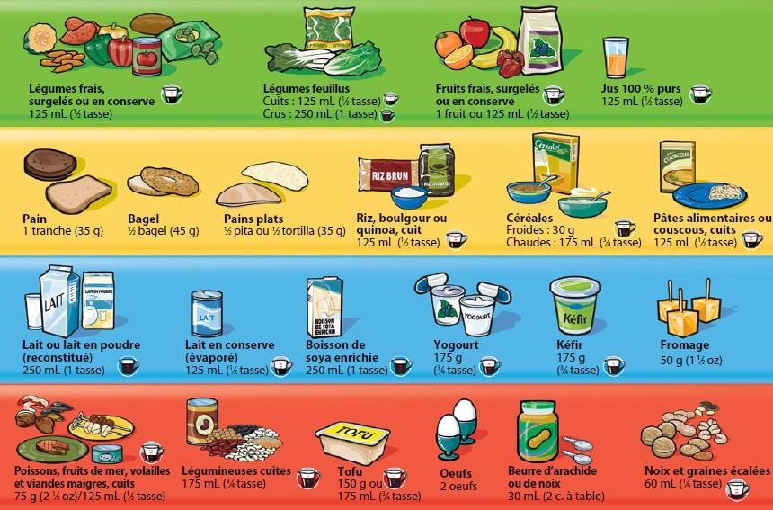 сколько еды можно употреблять в день